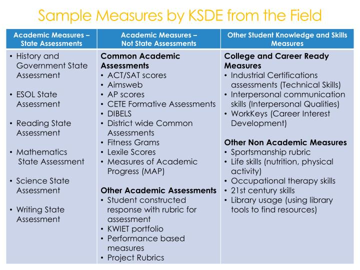 Sample Measures by KSDE from the Field