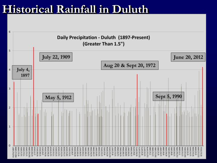 Historical Rainfall in Duluth
