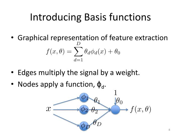Introducing Basis functions