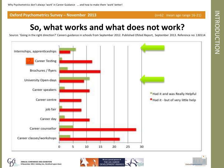 Oxford Psychometrics Survey – November  2013