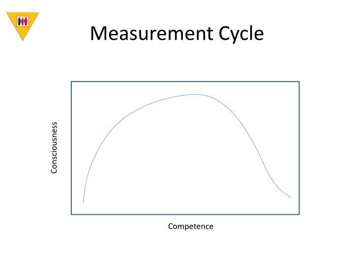 Measurement Cycle