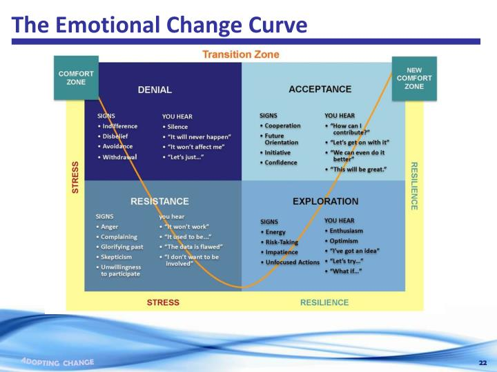 The Emotional Change Curve