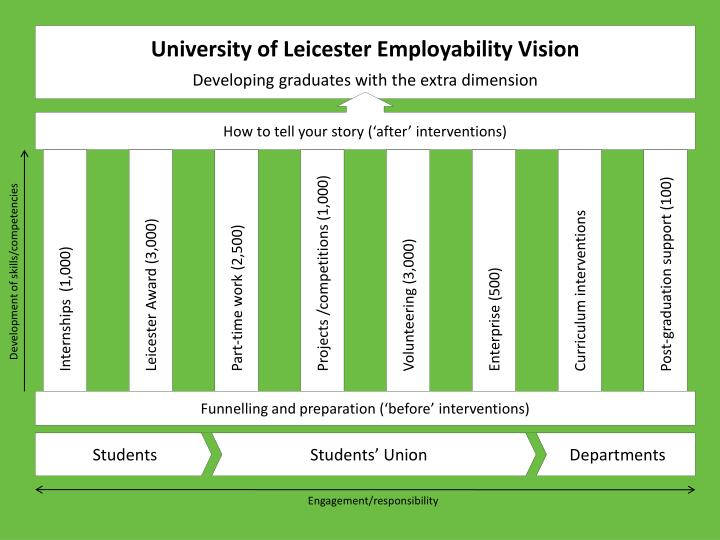 University of Leicester Employability Vision