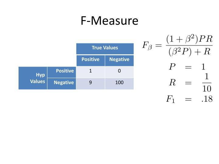 F-Measure