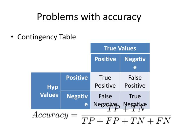 Problems with accuracy