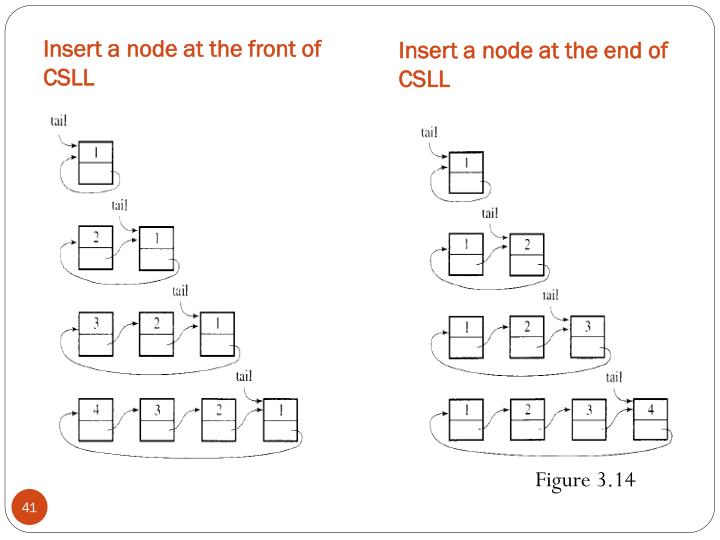 Insert a node at the front of CSLL