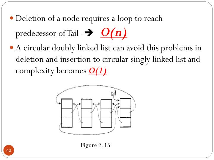 Deletion of a node requires a loop to reach predecessor of Tail -