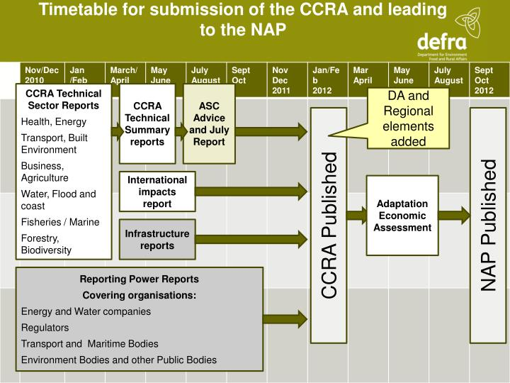 Timetable for submission of the CCRA and leading to the NAP