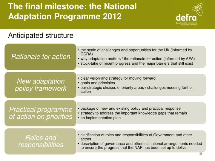 The final milestone: the National Adaptation Programme 2012