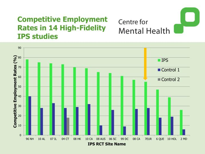 Competitive Employment Rates in 14 High-Fidelity IPS studies