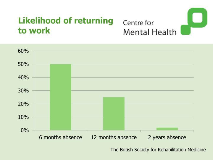 Likelihood of returning to work