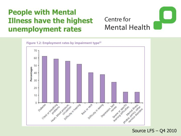 People with Mental Illness have the highest unemployment rates