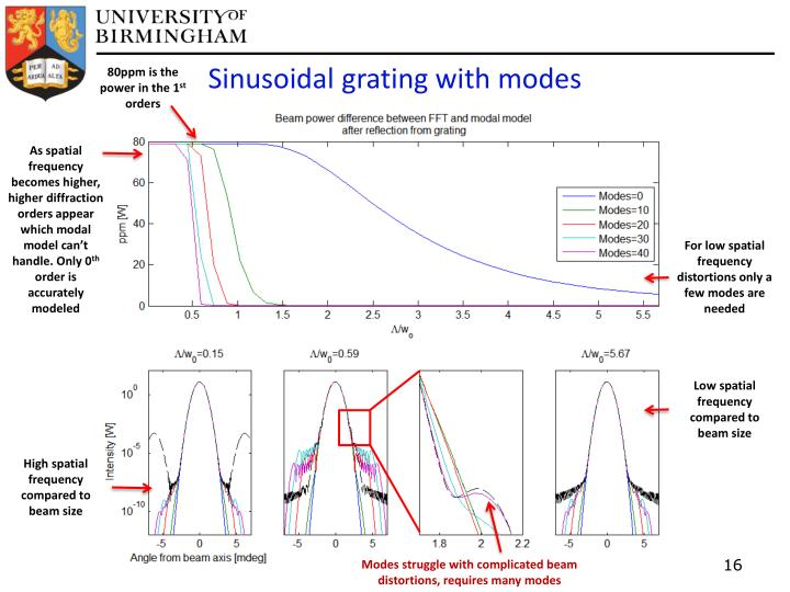 Sinusoidal grating with modes
