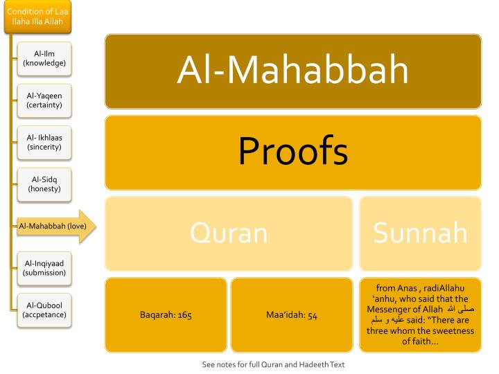 See notes for full Quran and