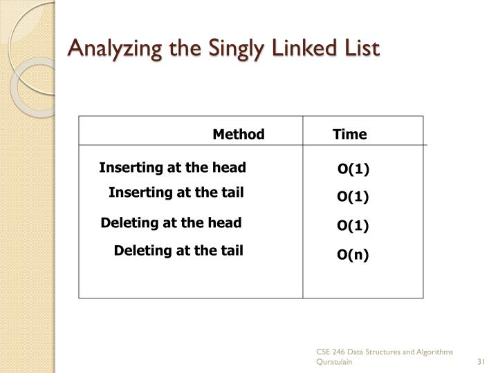 Analyzing the Singly Linked List