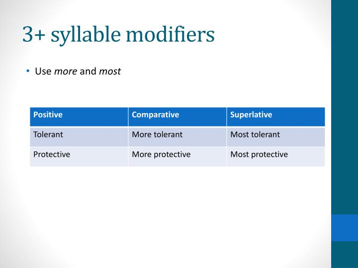 3+ syllable modifiers