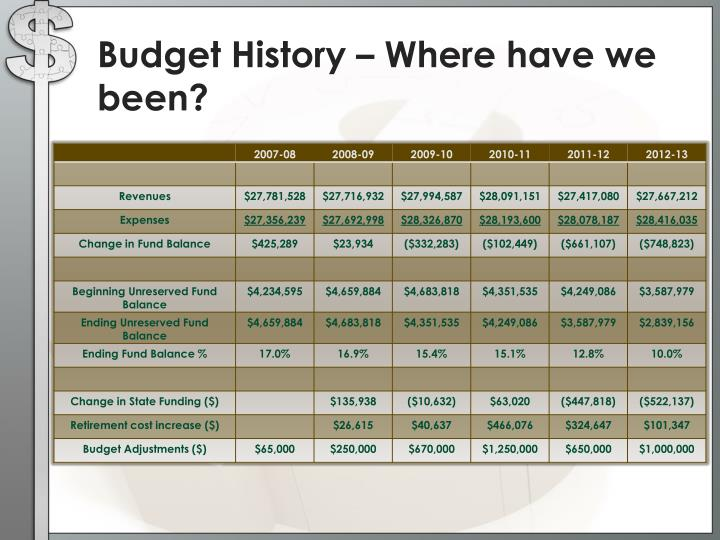 Budget History – Where have we been?