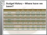 budget history where have we been