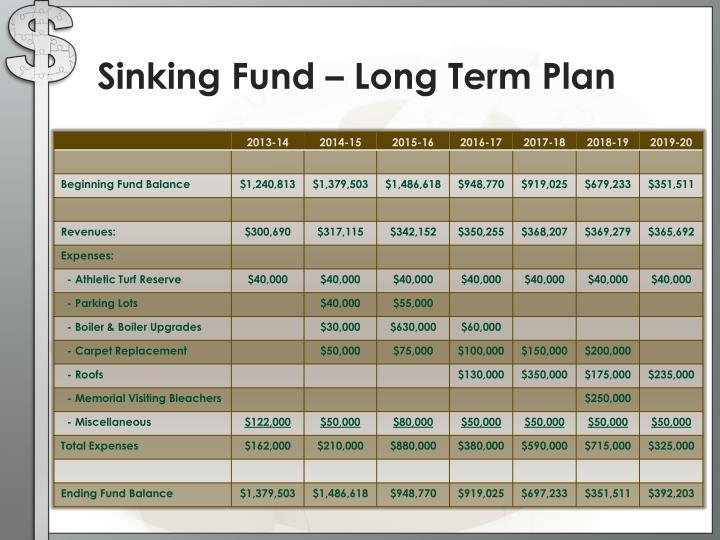 Sinking Fund – Long Term Plan