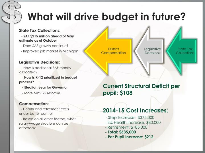 What will drive budget in future?