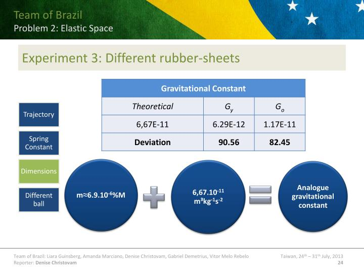 Experiment 3: Different rubber-sheets