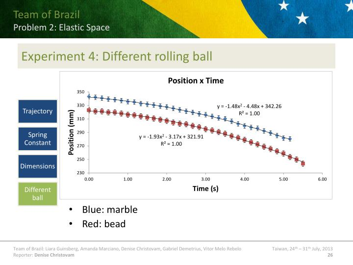 Experiment 4: Different rolling ball