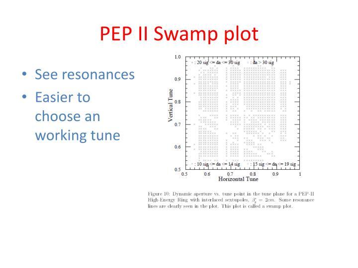 PEP II Swamp plot