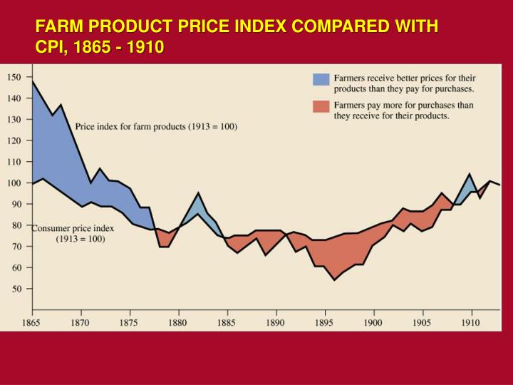 FARM PRODUCT PRICE INDEX COMPARED WITH CPI, 1865 - 1910