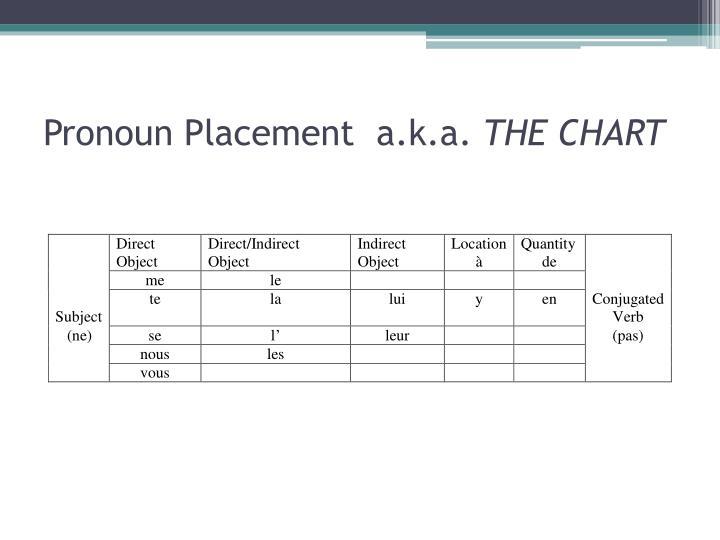 Pronoun Placement  a.k.a.