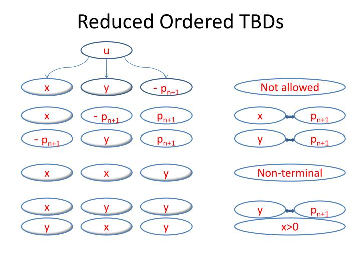 Reduced Ordered TBDs