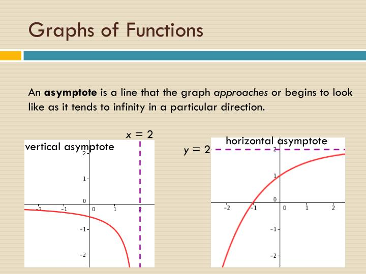 Graphs of functions1