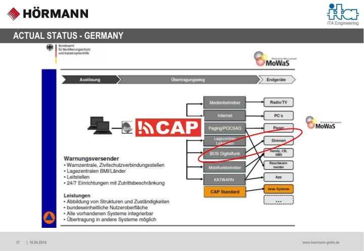 ACTUAL STATUS - GERMANY