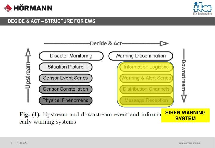 DECIDE & ACT – STRUCTURE FOR EWS