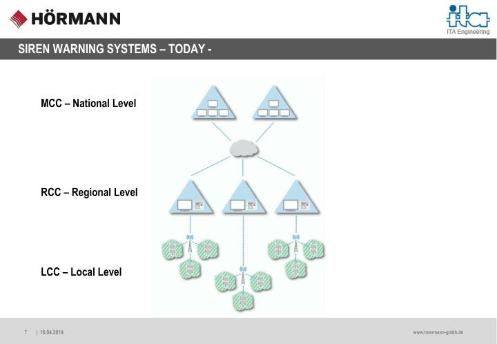 SIREN WARNING SYSTEMS – TODAY -