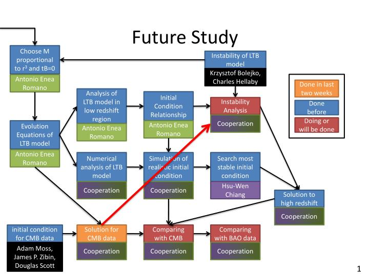 Future Study