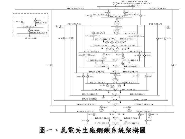 圖一、氣電共生廠鋼鐵系統架構圖