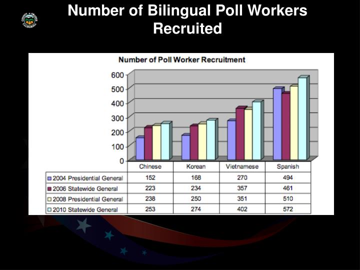 Number of Bilingual Poll Workers Recruited