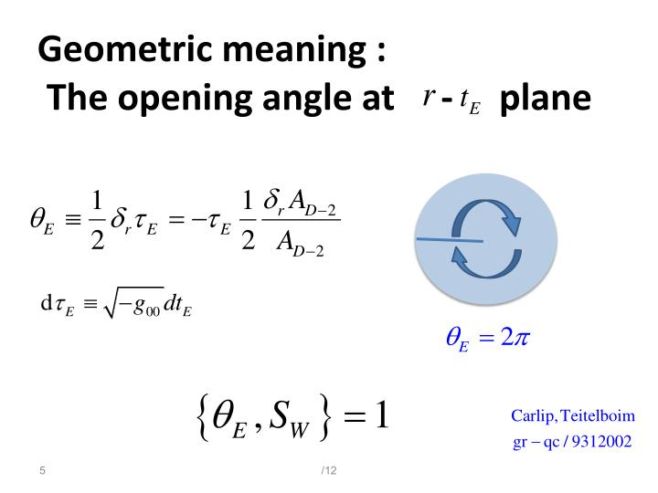 Geometric meaning