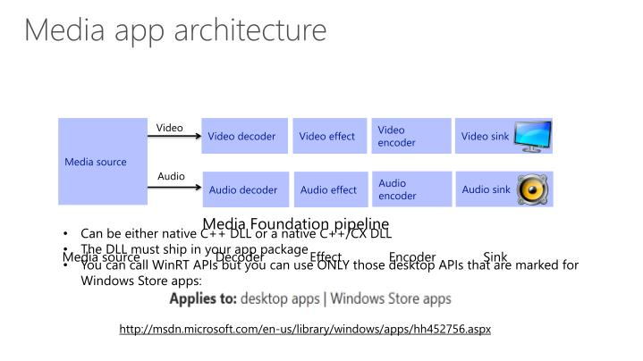 Media app architecture