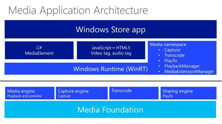 Media Application Architecture
