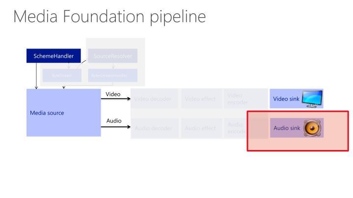 Media Foundation pipeline