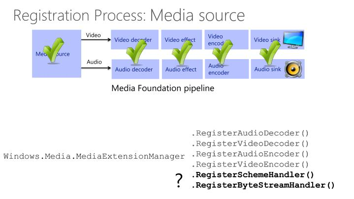 Media source