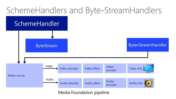 SchemeHandlers and Byte-StreamHandlers