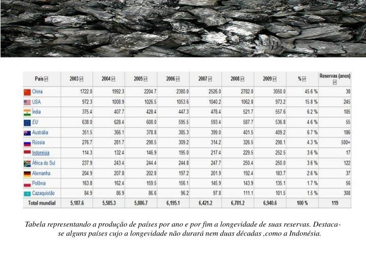 Tabela representando a produção de países por ano e por fim a longevidade de suas reservas. Destaca-se alguns países cujo a longevidade não durará nem duas décadas ,como a Indonésia.