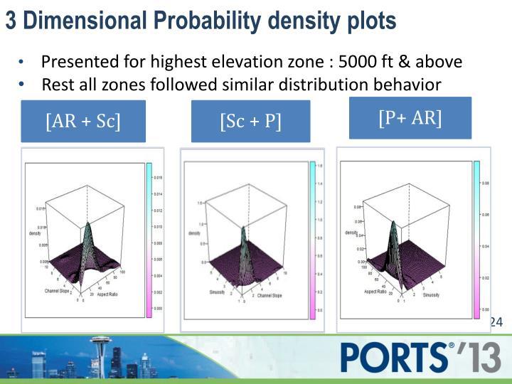 3 Dimensional Probability density plots