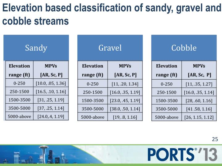 Elevation based classification of sandy, gravel and cobble streams