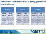 elevation based classification of sandy gravel and cobble streams