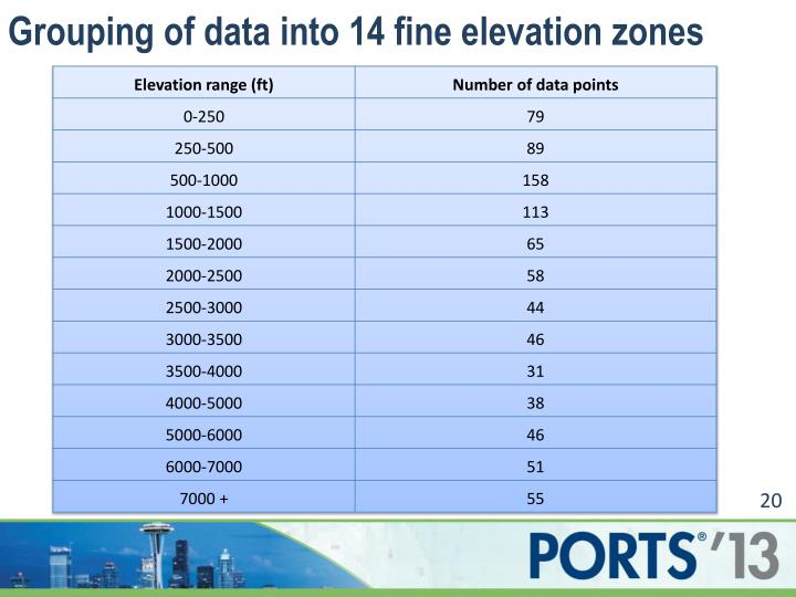 Grouping of data into 14 fine elevation zones