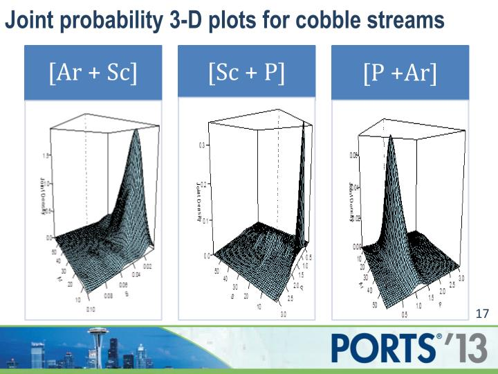 Joint probability 3-D plots for cobble streams