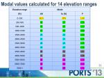 modal values calculated for 14 elevation ranges